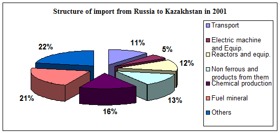 Economic Relations between Kazakhstan and Russia