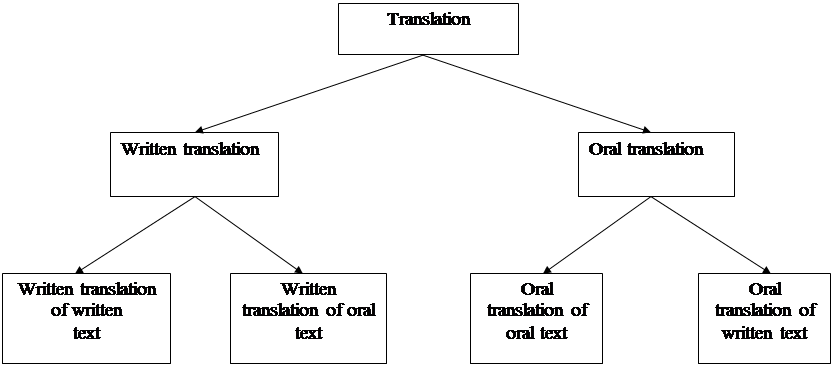 The problems of oral translation