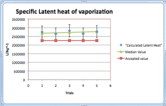 Measuring specific latent heat of vaporization of water
