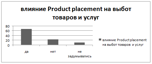 bachelor thesis product placement Personal product placement in movies product placement in thesis product placement movies movies refers to works product placement in usa - bachelor thesis.