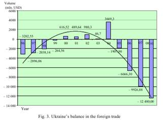 The Development of foreign trade of Ukraine