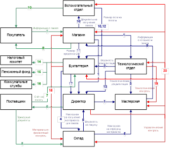 Technologyuk computing the unfied modelling language uml a simple bank system class diagram management project report