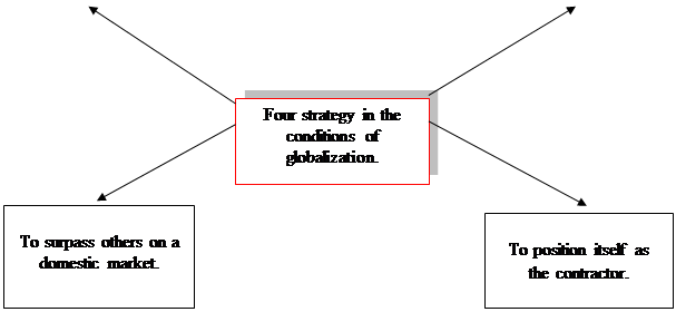 What strategy are most effective in the conditions of globalization
