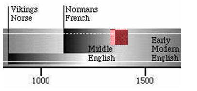 French Borrowings in the Modern English Language