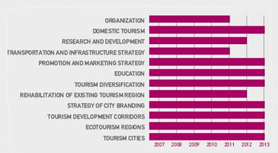 The development of sustainable tourism in Turkey