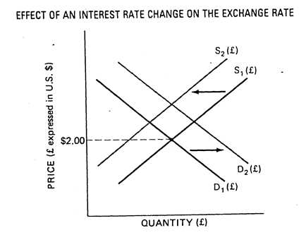 the changes in foreign exchange rates essay