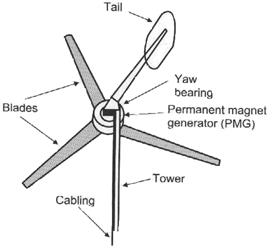 Planning of mobile complete set for a rural wind generator
