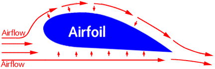 Airfoils and Lift